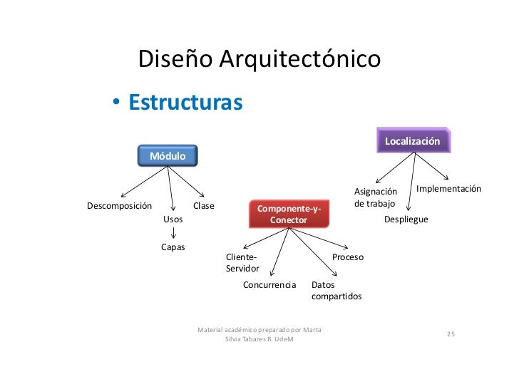 Arquitecturas de software parte 2 for Software de diseno arquitectonico