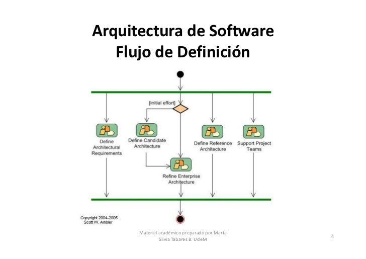 Arquitecturas de software parte 2 for Especializacion arquitectura de software