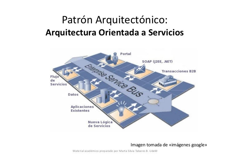Arquitecturas de software parte 2 for Arquitectura orientada a servicios