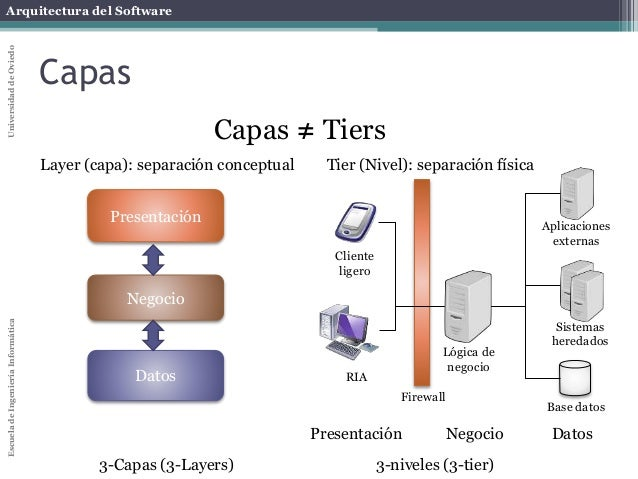 Arquitectura for Arquitectura de capas software