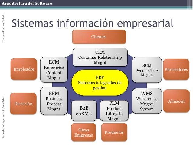 Arquitectura Software Taxonomias Negocio 001