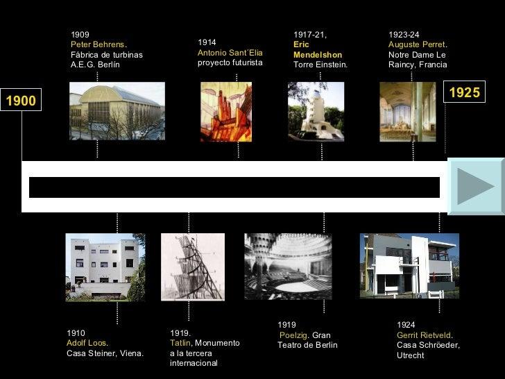 1919.  T atlin , Monumento a la tercera internacional 1924 Gerrit Rietveld . Casa Schröeder, Utrecht 1923-24 Auguste Perre...