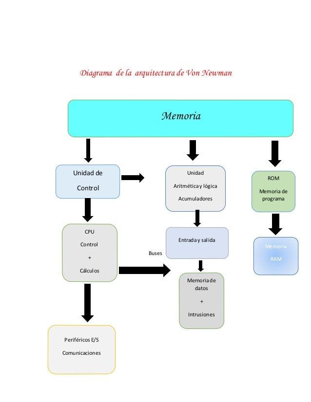 Diagrama de la arquitectura de Von Newman Buses Unidad de Control Unidad Aritmética y lógica Acumuladores Entrada y salida...