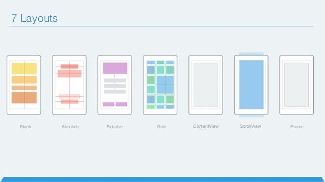 Stack Absolute Relative Grid ContentView ScrollView Frame 7 Layouts