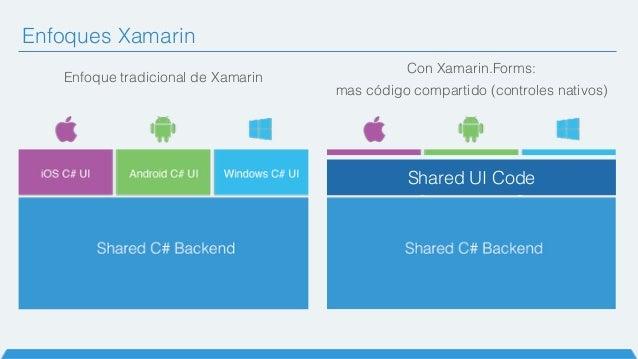 Con Xamarin.Forms: mas código compartido (controles nativos) Enfoque tradicional de Xamarin Shared UI Code Enfoques Xamarin