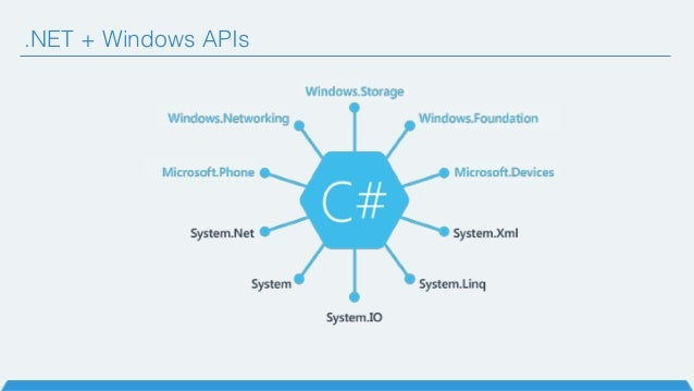.NET + Windows APIs