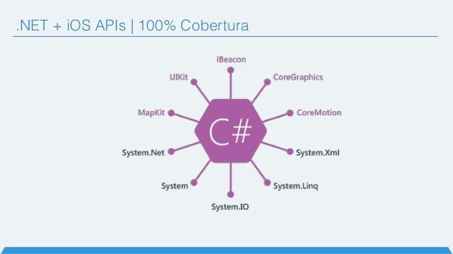 .NET + iOS APIs   100% Cobertura