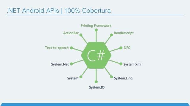 .NET Android APIs   100% Cobertura