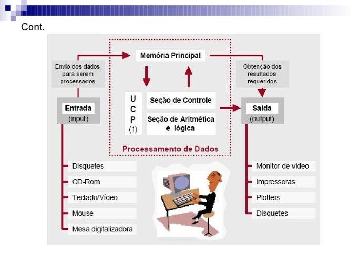 Arquitetura de-computadores Slide 3