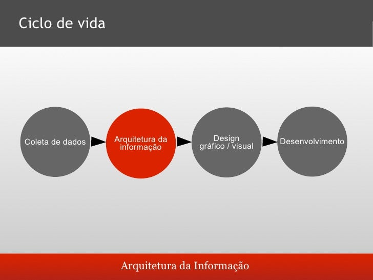 Papel do arquiteto da informação       Facilitar o acesso à       informação;     Balancear as características       e n...