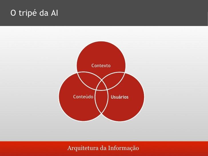 O tripé da AI                      Objetivos da organização, políticas,      Contexto    cultura, tecnologia e recursos hu...