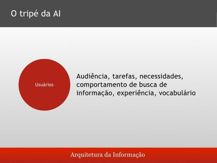 Componentes da Arquitetura da Informação       Sistemas de organização:       assunto, cronologia, hierarquia etc.     Si...