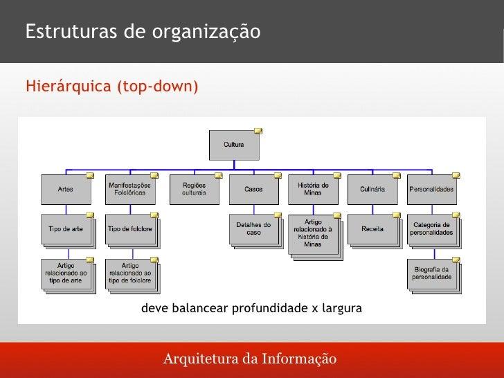 Estruturas de organização  Hipertextual                    Arquitetura da Informação