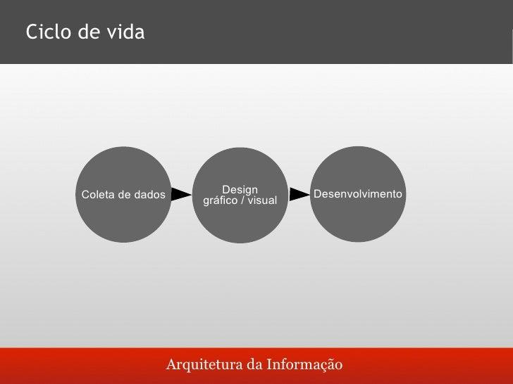 Ciclo de vida                                            Design                   Arquitetura da                      Dese...