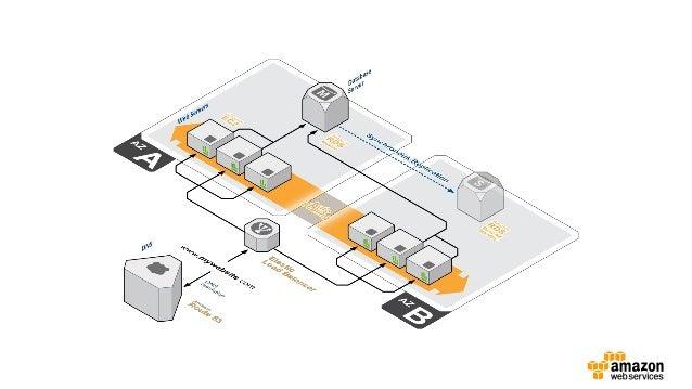 Arquiteturas de Alta Disponibilidade na AWS