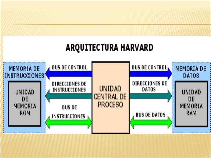 Arqutecturas harvrd von newman y risc for Arquitectura harvard