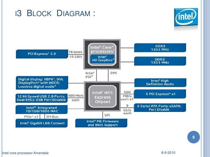 Intel Block Diagram - Electrical Work Wiring Diagram •