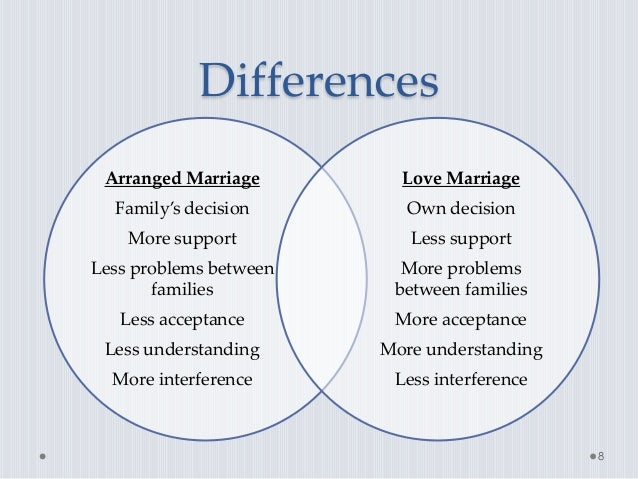 Arranged marriage vs love marriage essay