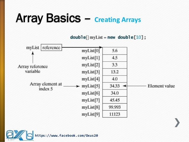 java array assignment Chapter 10 arrays an assignment to a component of the array is checked in the java programming language, unlike c, an array of char is.