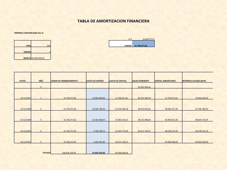 TABLA DE AMORTIZACION FINANCIERA EMPRESA CONTABILIDAD III,C.A V^5 0,401877572 TASA 20% CANON  31.766.071,81  TIEMPO 5 MONT...