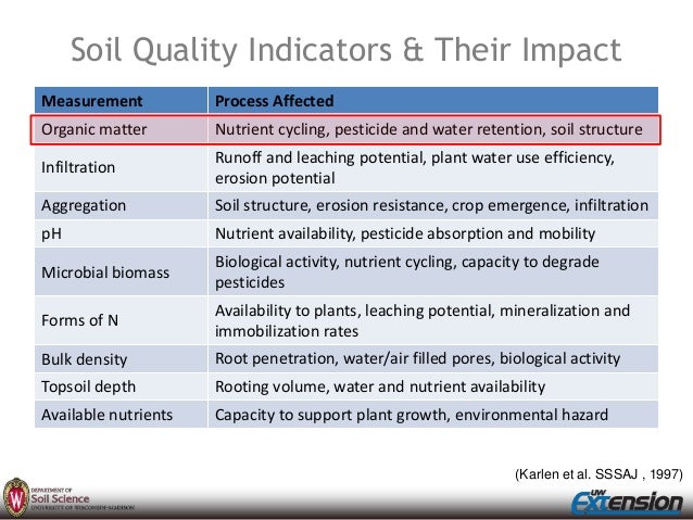 Soil health on the ground arriaga for Soil quality indicators