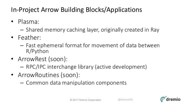 Apache Arrow: In Theory, In Practice