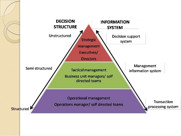 The management information system uses computers and communication technology to deal with these points of supreme importa...