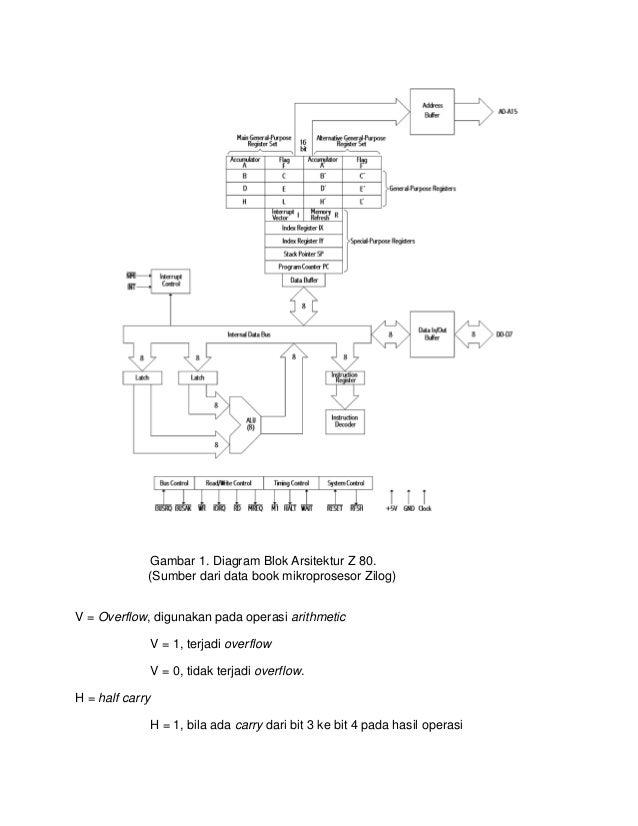 Arsitektur mikro z80 s z x h x pv n c 4 gambar 1 diagram blok arsitektur ccuart Choice Image