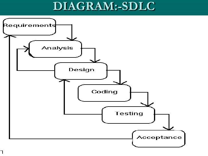 Diagram of sdlc car wiring diagrams explained arslan sdlc rh slideshare net diagram of sdlc in computer diagram of slc airport ccuart Choice Image