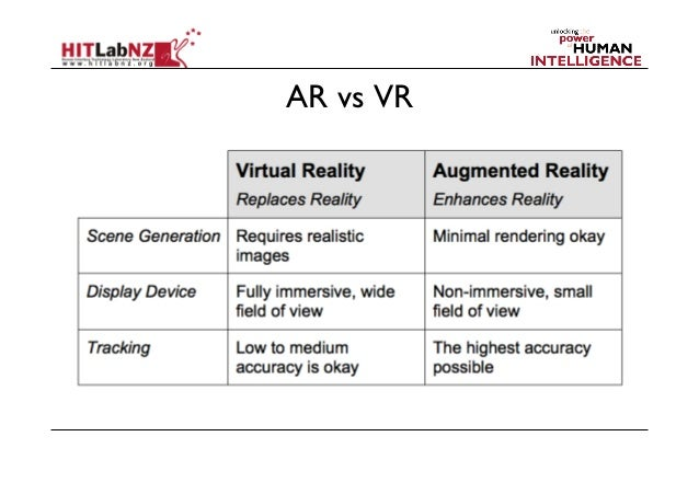 Similarity and Difference between Augmented Reality & Virtual Reality