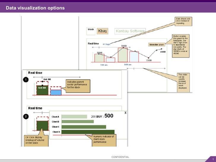Data visualization options  CONFIDENTIAL