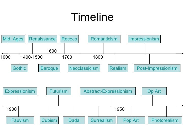 Art movements throughout european history timeline renaissance realism impressionism altavistaventures