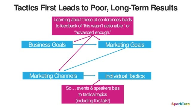 Tactics First Leads to Poor, Long-Term Results Business Goals Marketing Channels Marketing Goals Individual Tactics Learni...