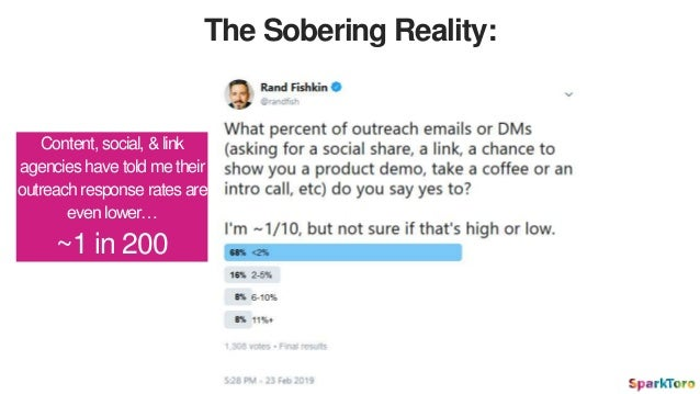 The Sobering Reality: Content, social, &link agencies have told metheir outreach response rates are even lower… ~1 in 200