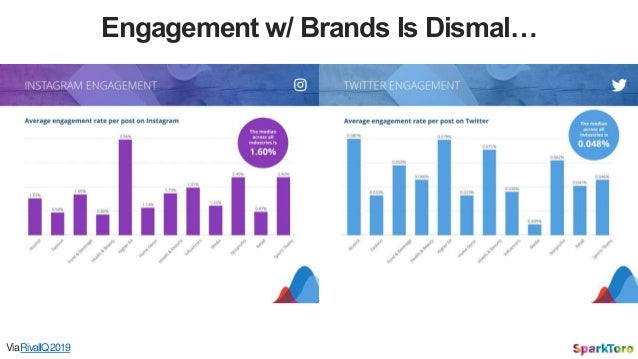 ViaRivalIQ2019 Engagement w/ Brands Is Dismal…