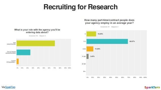 Recruiting for Research ViaSparkToro