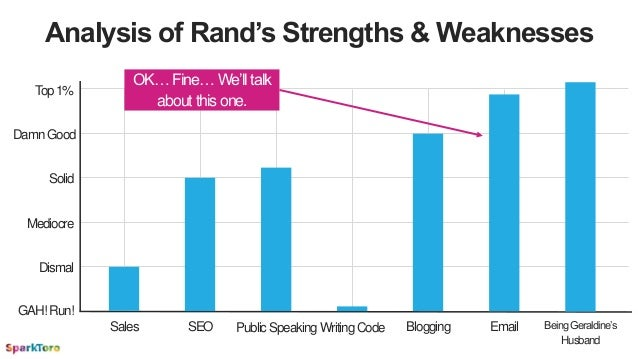 Analysis of Rand's Strengths & Weaknesses BloggingSEOSales WritingCodePublicSpeaking Email Top1% Solid Mediocre Dismal GAH...
