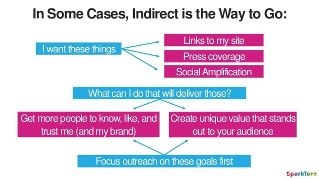 In Some Cases, Indirect is the Way to Go: I want these things Get more people to know, like, and trust me (and my brand) L...