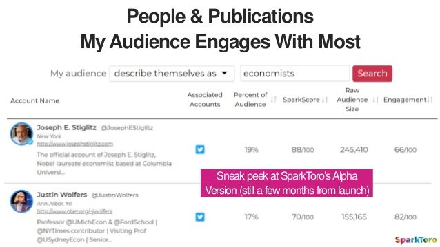 People & Publications Your Audience Engages With… That Already Know & Like You! Huzzah!