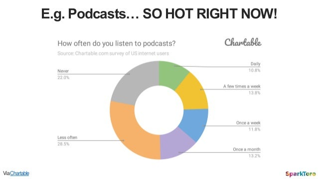 E.g. Podcasts… SO HOT RIGHT NOW! ViaChartable