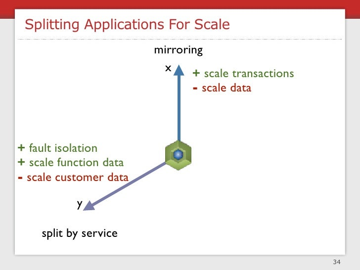 Caching For Performance & Scale                                       36