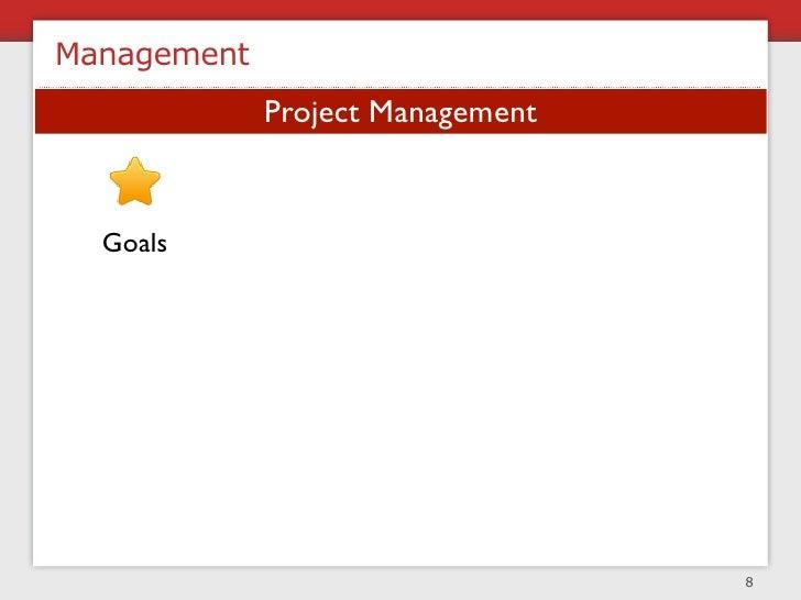 Management                Project Management     Goals        Projects     Tasks   Individuals     Measurement      Commun...