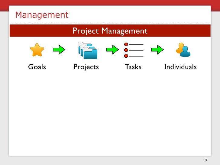 Team Structure  functional                CTO                   PM       PM         PM               Designer   Developer ...