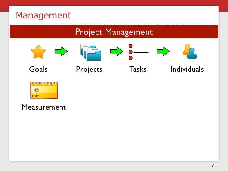 Team Structure  functional   matrix                   CTO                   PM        PM         PM  Proj 1   PM   Designe...
