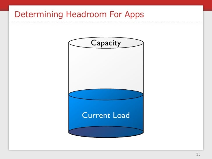 Headroom Process     1. Identify major components      2. Identify responsible team     315 queries/sec  20MB/min  3. Dete...