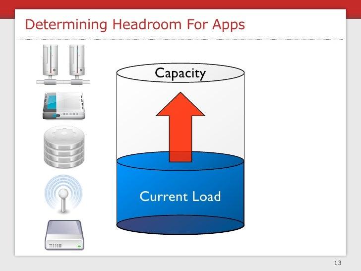 Headroom Process                (ideal usage percentage) x (max capacity) -                                               ...