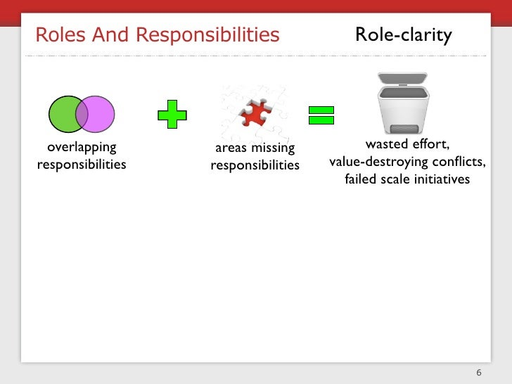 Roles And Responsibilities                Role-clarity       overlapping       areas missing             wasted effort, re...