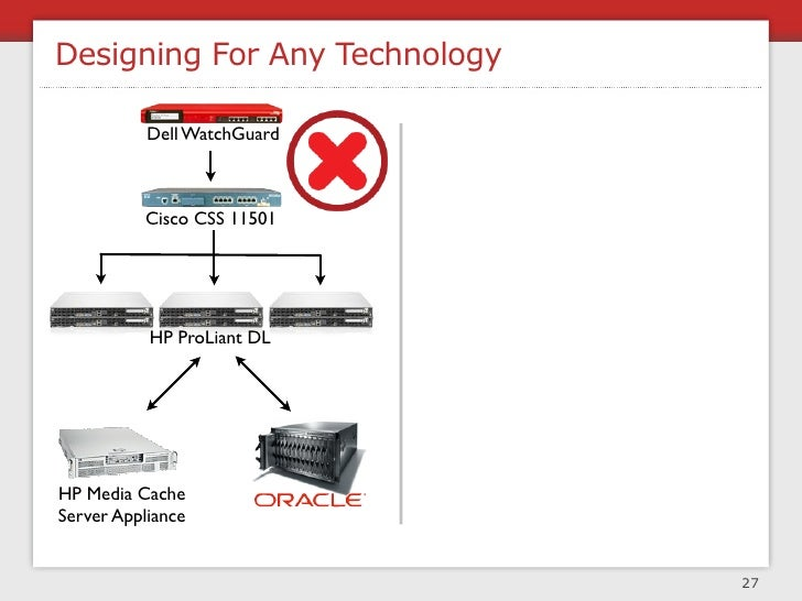 Architectural Principles     +1 N + 1 design       for rollback   to be disabled        to be  monitored                  ...