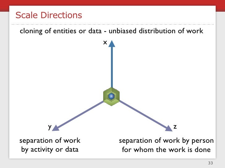 Splitting Databases For Scale         data cloning (replication / clustering)                         x     + easy to impl...