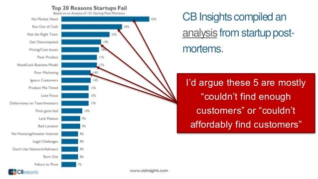 "CB Insightscompiledan analysis from startup post- mortems. I'd argue these 5 are mostly ""couldn't find enough customers"" o..."